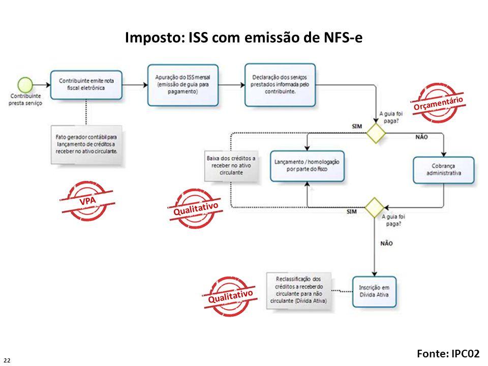 Imposto: ISS com emissão de NFS-e