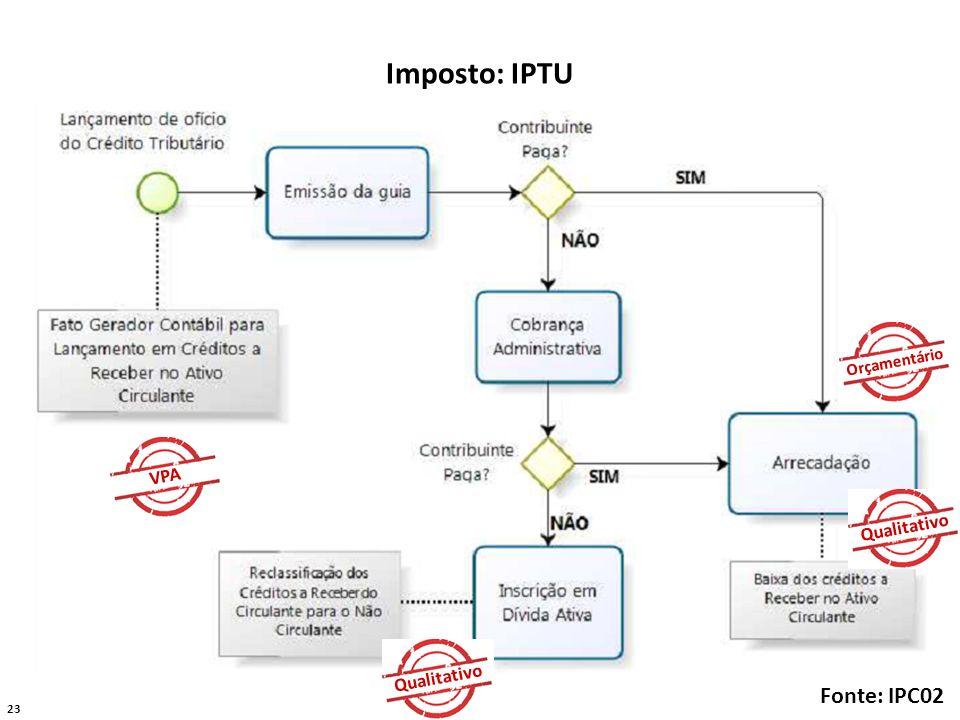 Imposto: IPTU Orçamentário VPA Qualitativo Qualitativo Fonte: IPC02