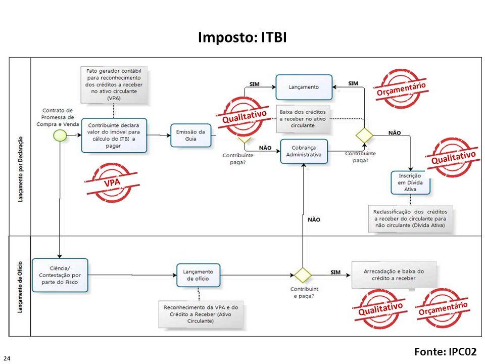 Imposto: ITBI Fonte: IPC02 Qualitativo Qualitativo VPA Qualitativo