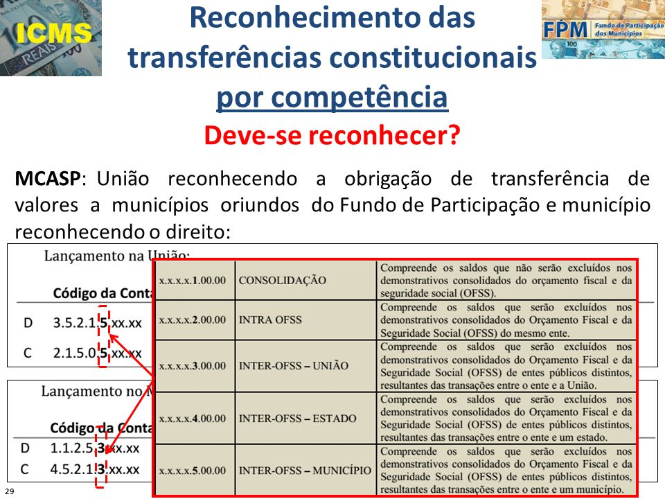 transferências constitucionais