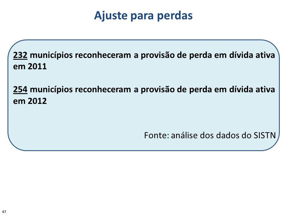 Ajuste para perdas 232 municípios reconheceram a provisão de perda em dívida ativa em 2011.