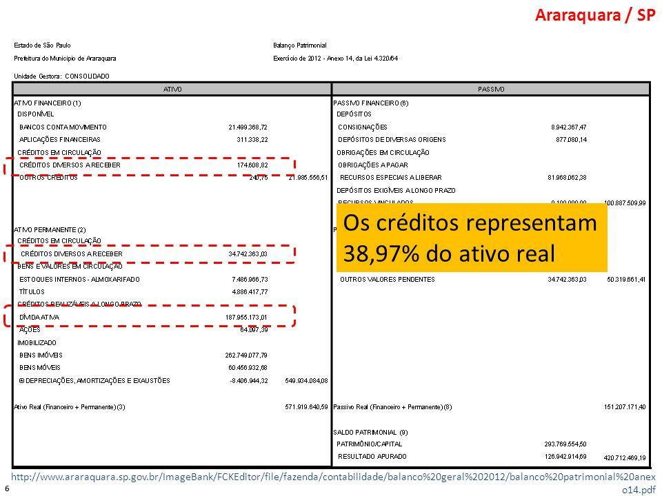 Os créditos representam 38,97% do ativo real