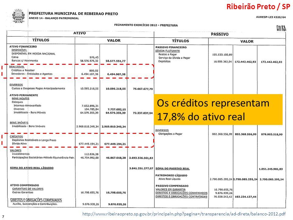 Os créditos representam 17,8% do ativo real
