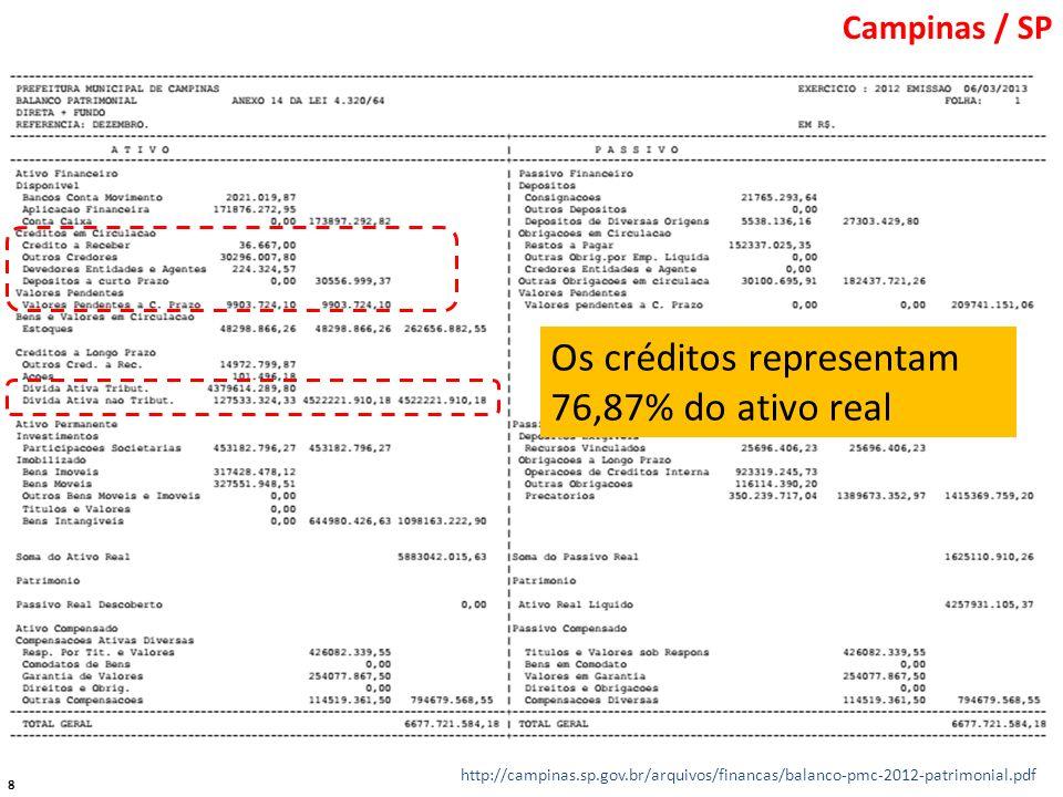 Os créditos representam 76,87% do ativo real