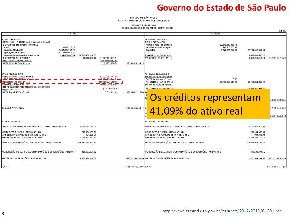 Os créditos representam 41,09% do ativo real