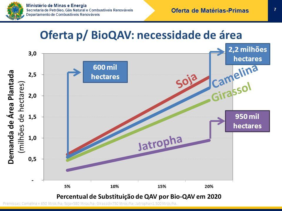 Oferta de Matérias-Primas Oferta p/ BioQAV: necessidade de área