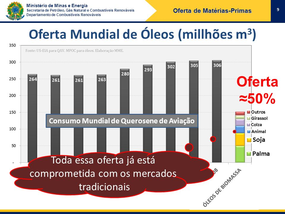 Oferta Mundial de Óleos (millhões m3)