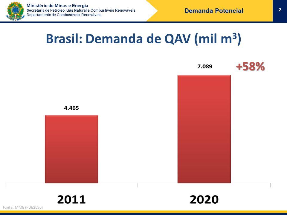 Brasil: Demanda de QAV (mil m3)