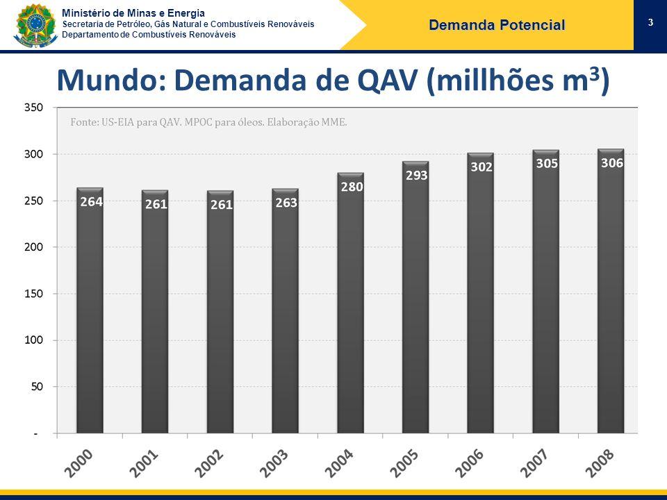 Mundo: Demanda de QAV (millhões m3)