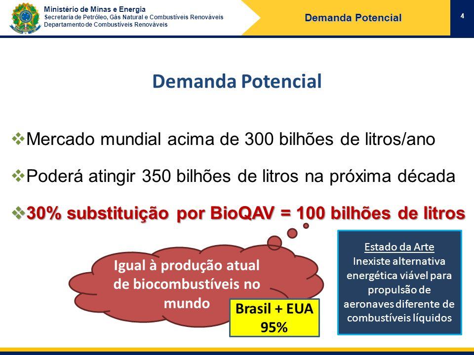 Igual à produção atual de biocombustíveis no mundo