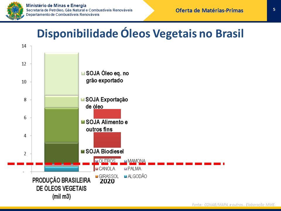 Oferta de Matérias-Primas Disponibilidade Óleos Vegetais no Brasil