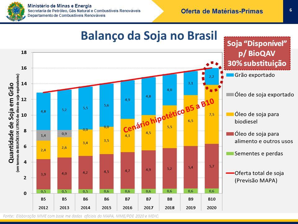 Balanço da Soja no Brasil