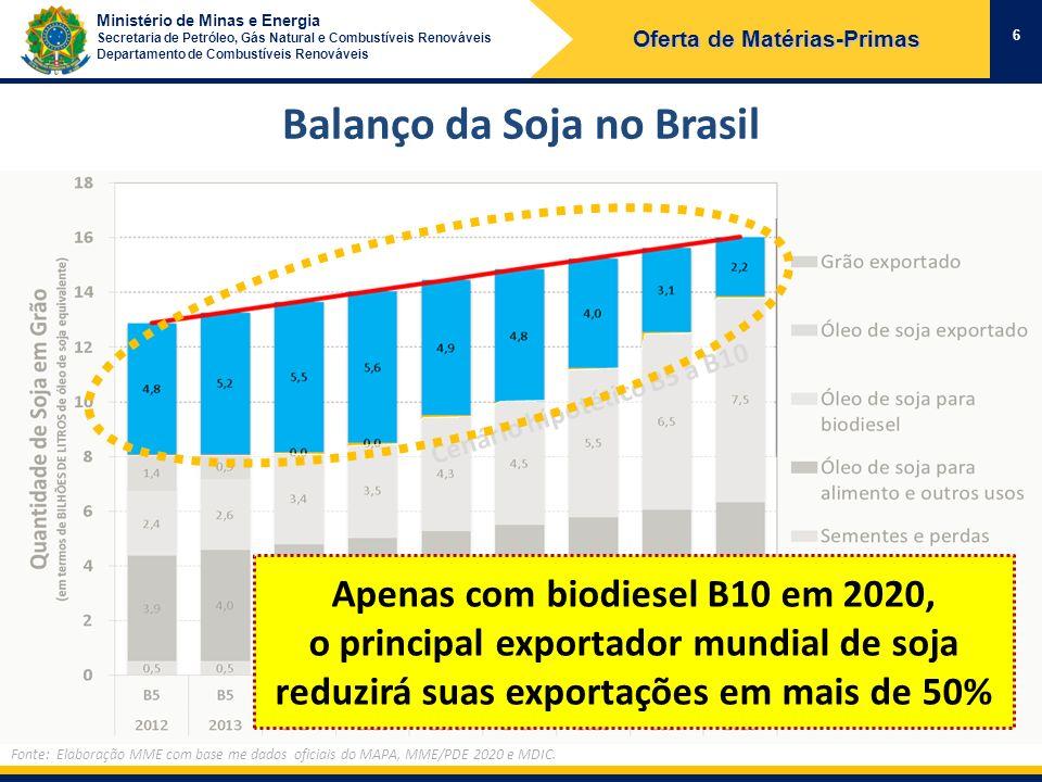 Oferta de Matérias-Primas Balanço da Soja no Brasil