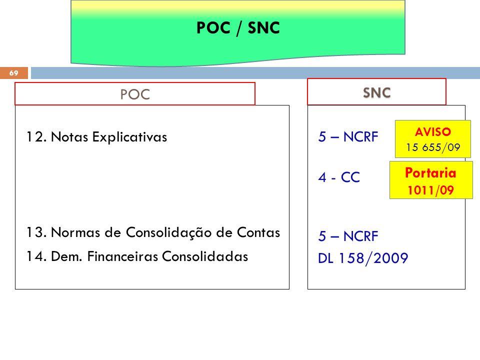 POC / SNC SNC. POC. 12. Notas Explicativas 13. Normas de Consolidação de Contas 14. Dem. Financeiras Consolidadas