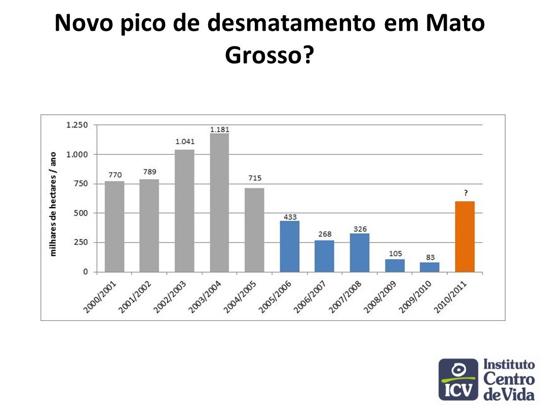 Novo pico de desmatamento em Mato Grosso