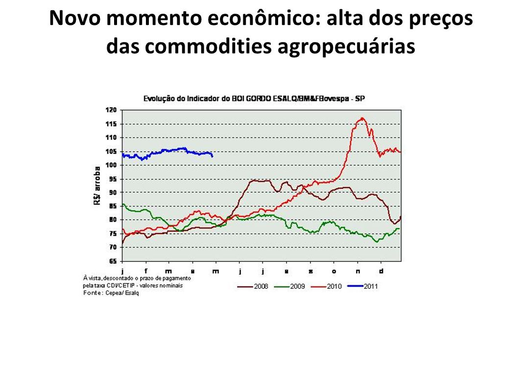 Novo momento econômico: alta dos preços das commodities agropecuárias