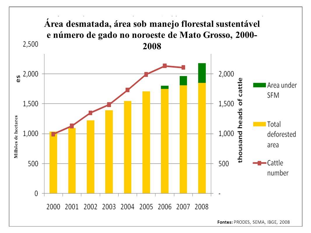 Área desmatada, área sob manejo florestal sustentável e número de gado no noroeste de Mato Grosso, 2000-2008