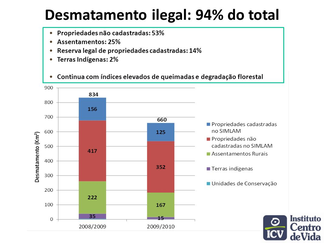 Desmatamento ilegal: 94% do total