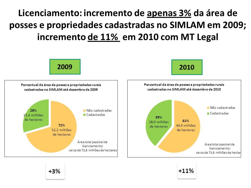 Licenciamento: incremento de apenas 3% da área de posses e propriedades cadastradas no SIMLAM em 2009; incremento de 11% em 2010 com MT Legal