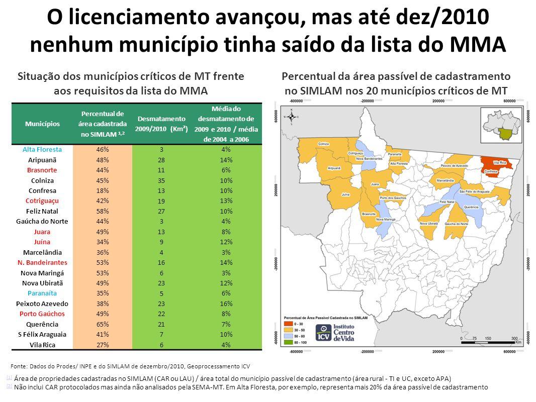 O licenciamento avançou, mas até dez/2010 nenhum município tinha saído da lista do MMA