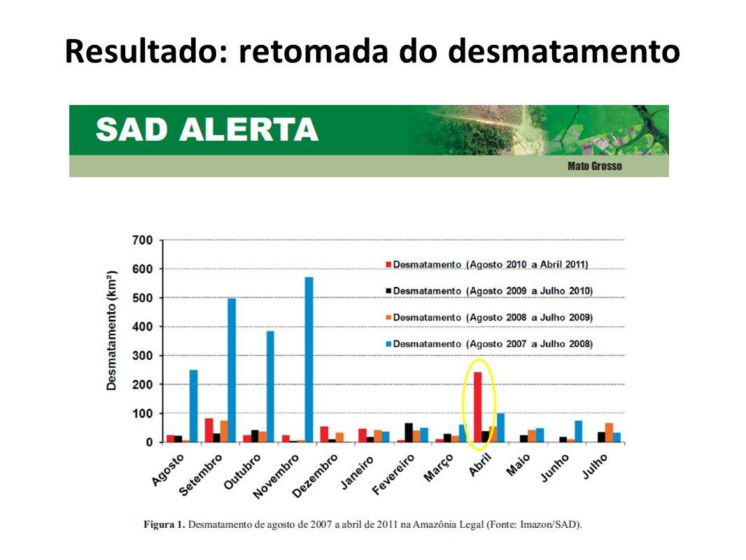 Resultado: retomada do desmatamento