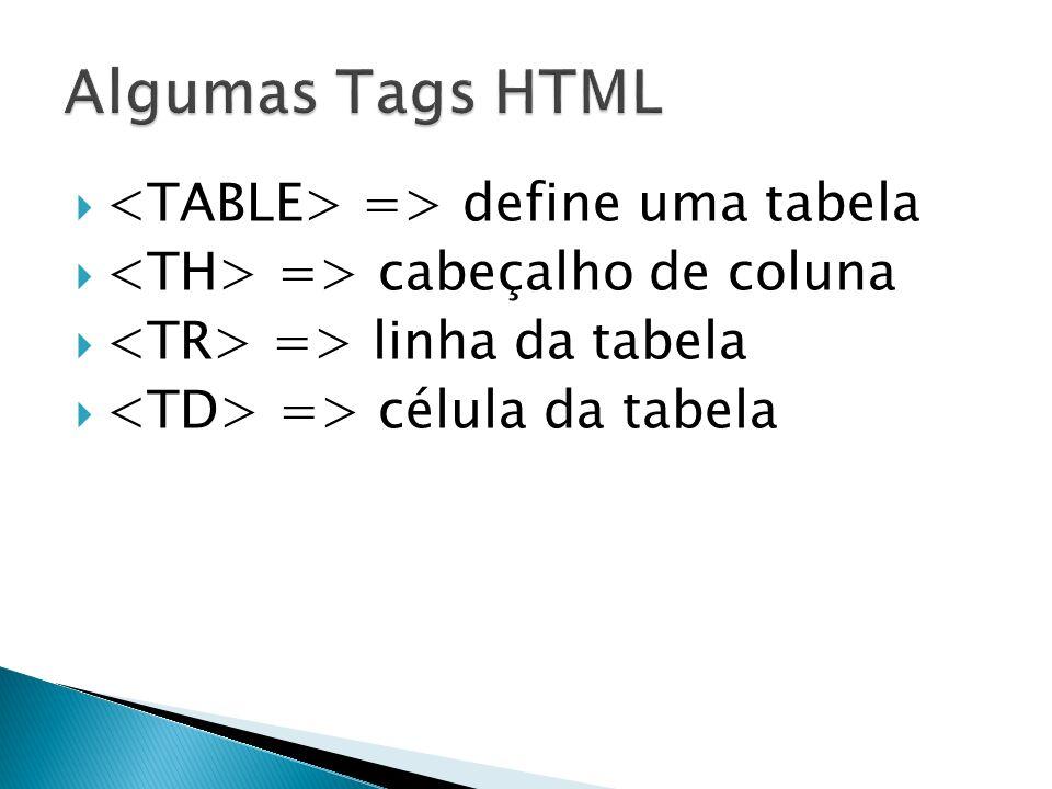 Algumas Tags HTML <TABLE> => define uma tabela