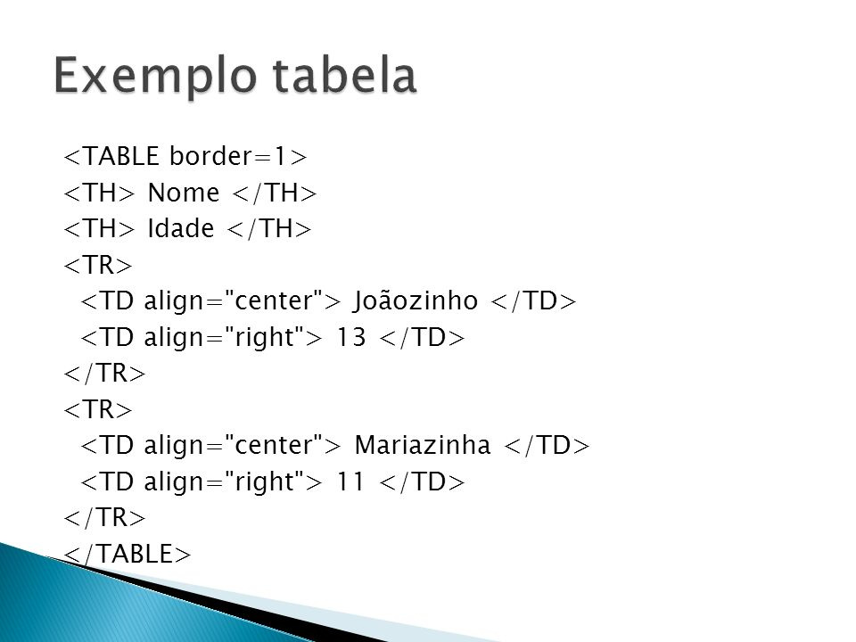 Exemplo tabela <TABLE border=1> <TH> Nome </TH>