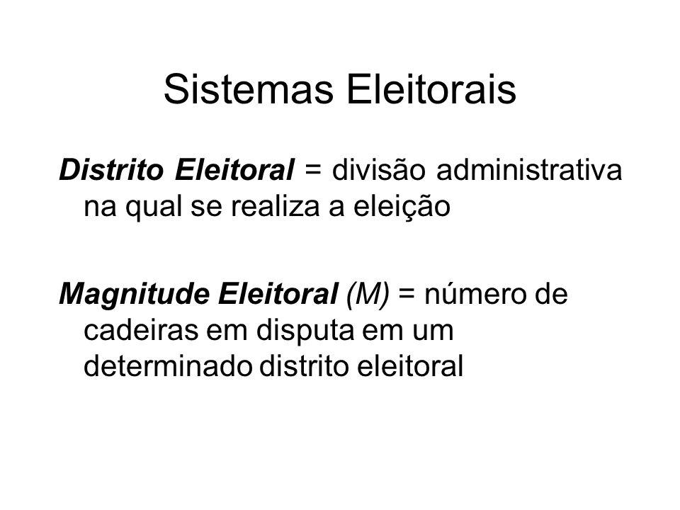 Sistemas Eleitorais Distrito Eleitoral = divisão administrativa na qual se realiza a eleição.