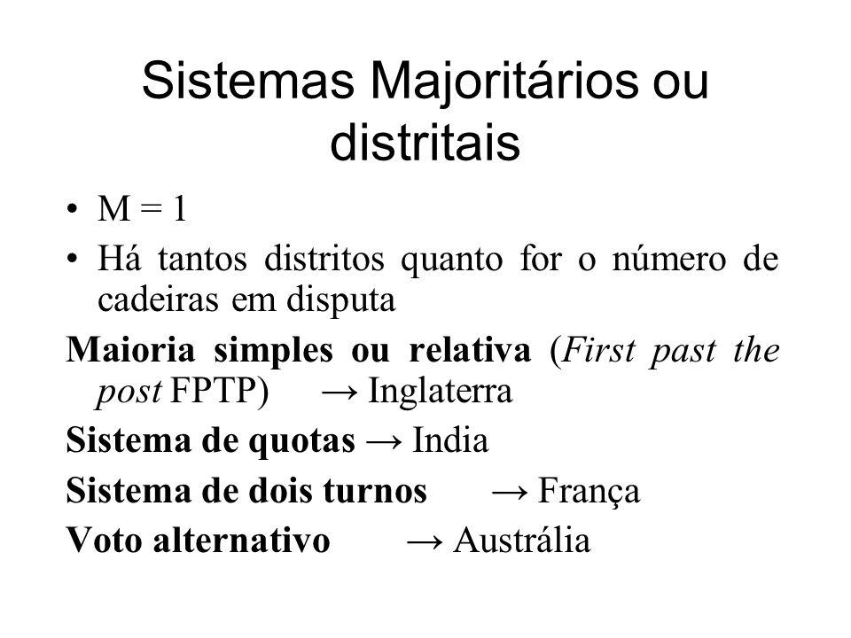 Sistemas Majoritários ou distritais