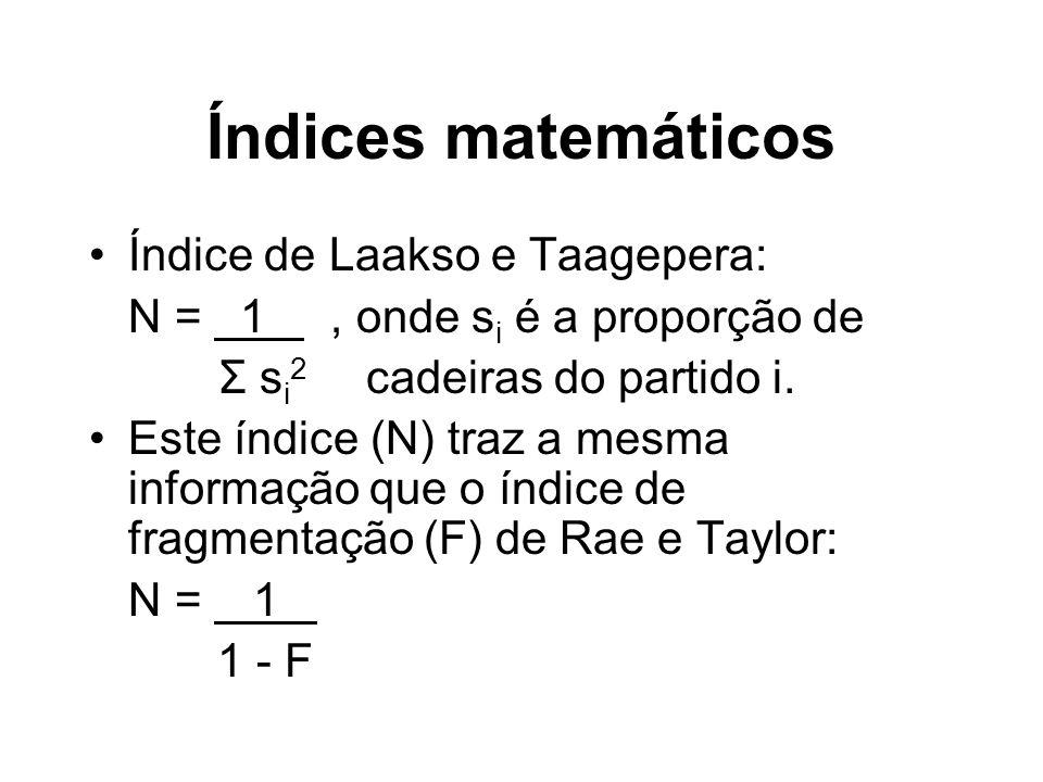 Índices matemáticos Índice de Laakso e Taagepera: