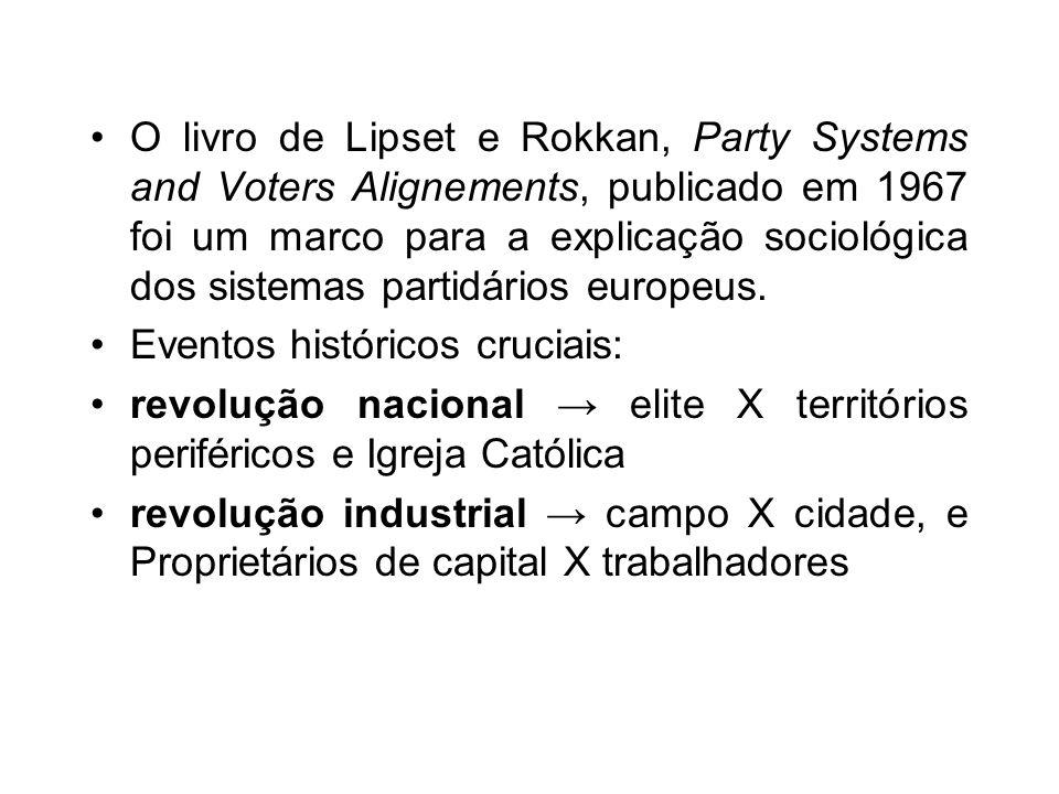 O livro de Lipset e Rokkan, Party Systems and Voters Alignements, publicado em 1967 foi um marco para a explicação sociológica dos sistemas partidários europeus.