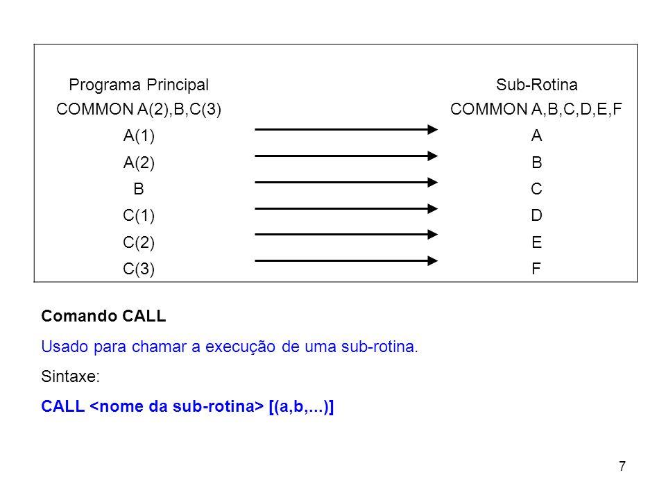 Programa Principal COMMON A(2),B,C(3) Sub-Rotina. COMMON A,B,C,D,E,F. A(1) A. A(2) B. C. C(1)