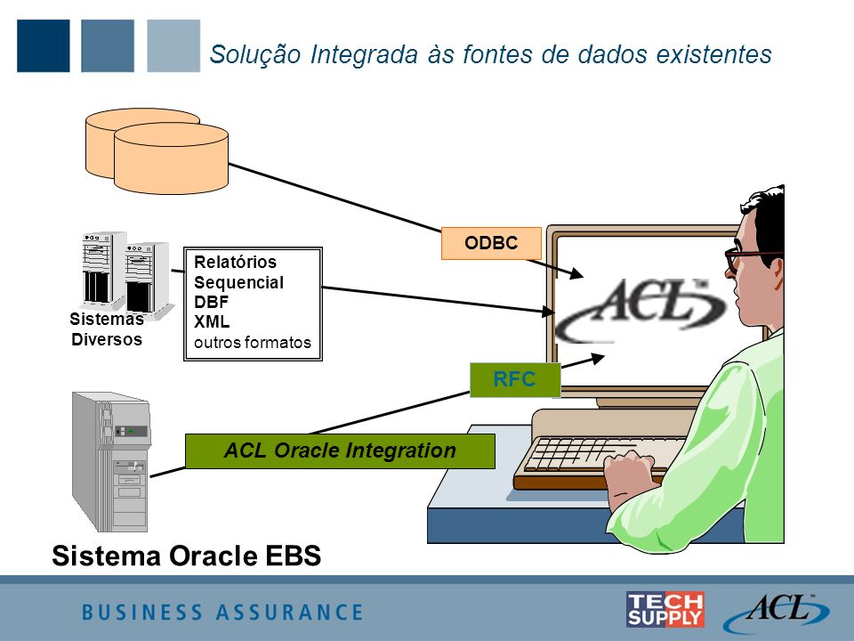 ACL Oracle Integration