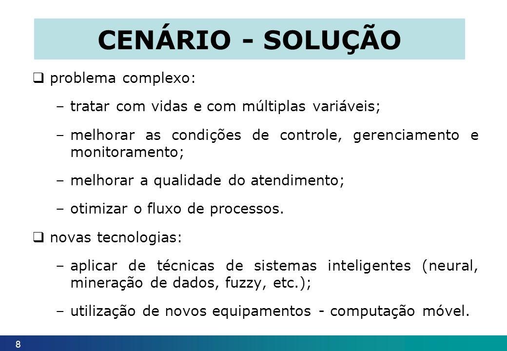 CENÁRIO - SOLUÇÃO problema complexo: