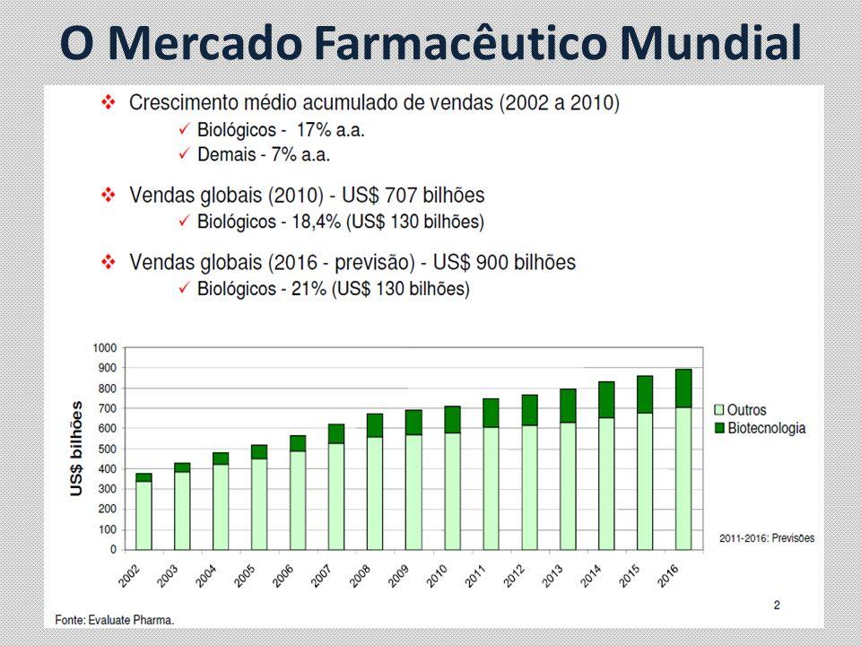 O Mercado Farmacêutico Mundial