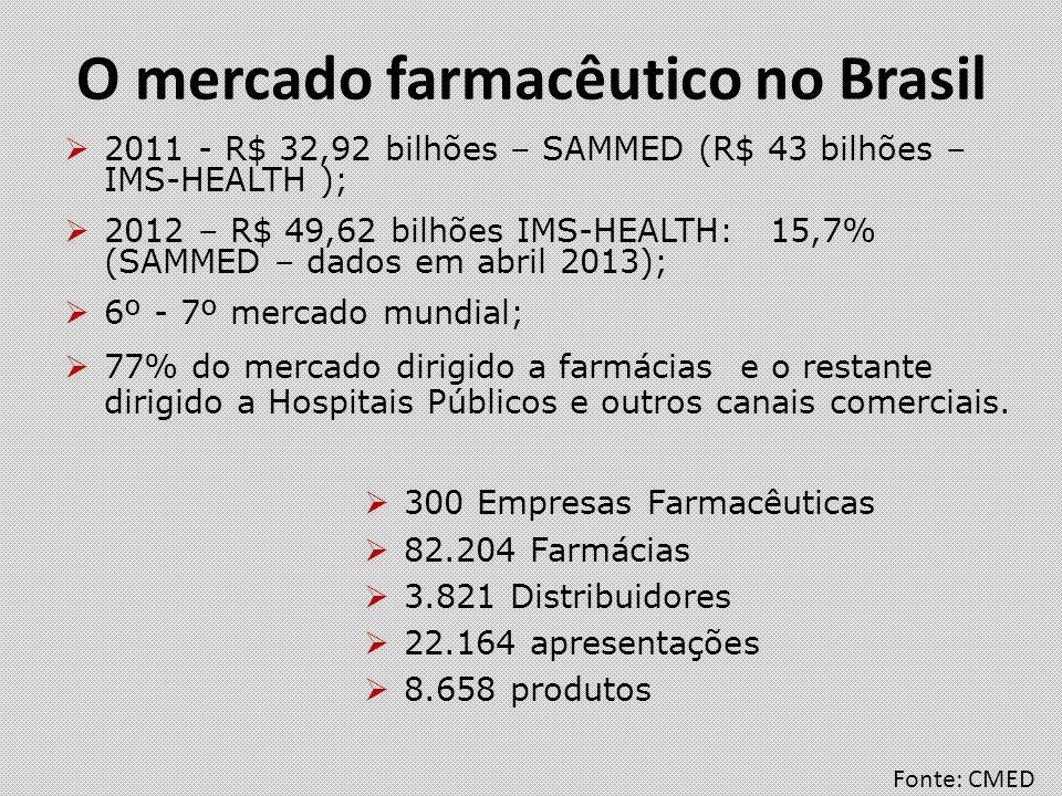O mercado farmacêutico no Brasil