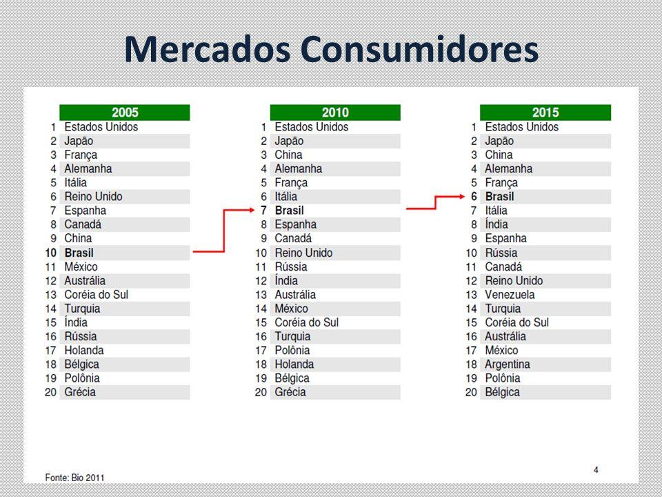 Mercados Consumidores