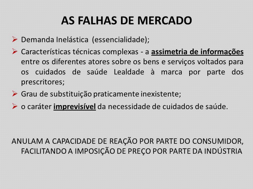 AS FALHAS DE MERCADO Demanda Inelástica (essencialidade);