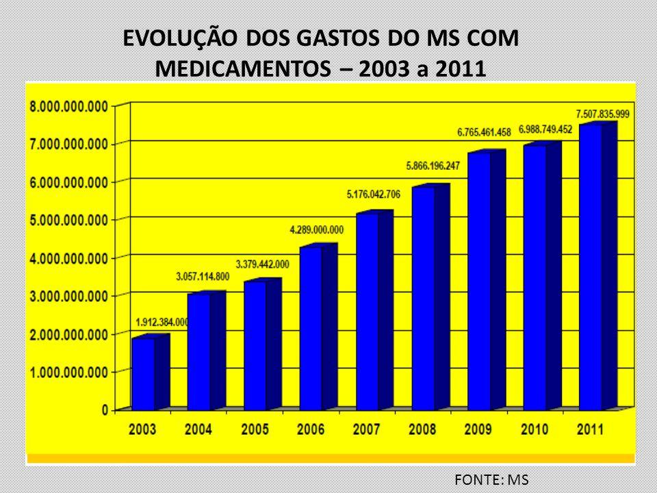 EVOLUÇÃO DOS GASTOS DO MS COM MEDICAMENTOS – 2003 a 2011