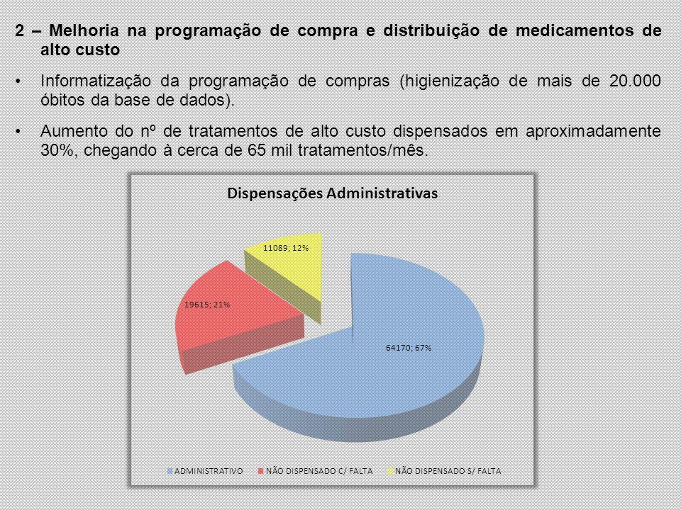 2 – Melhoria na programação de compra e distribuição de medicamentos de alto custo