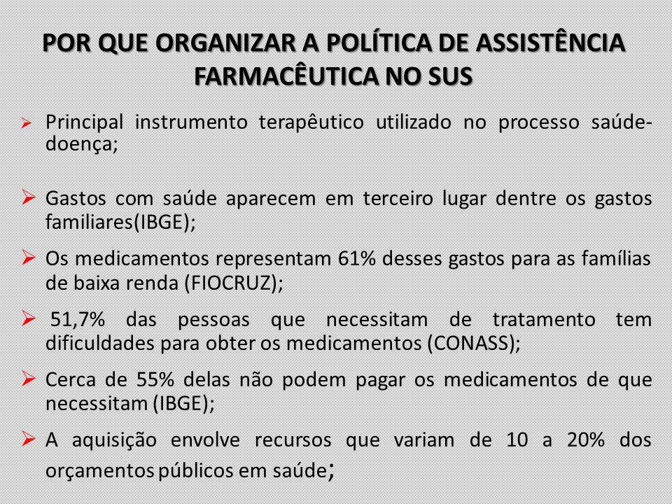POR QUE ORGANIZAR A POLÍTICA DE ASSISTÊNCIA FARMACÊUTICA NO SUS