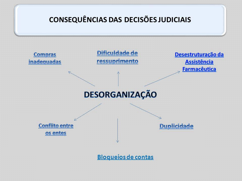 CONSEQUÊNCIAS DAS DECISÕES JUDICIAIS