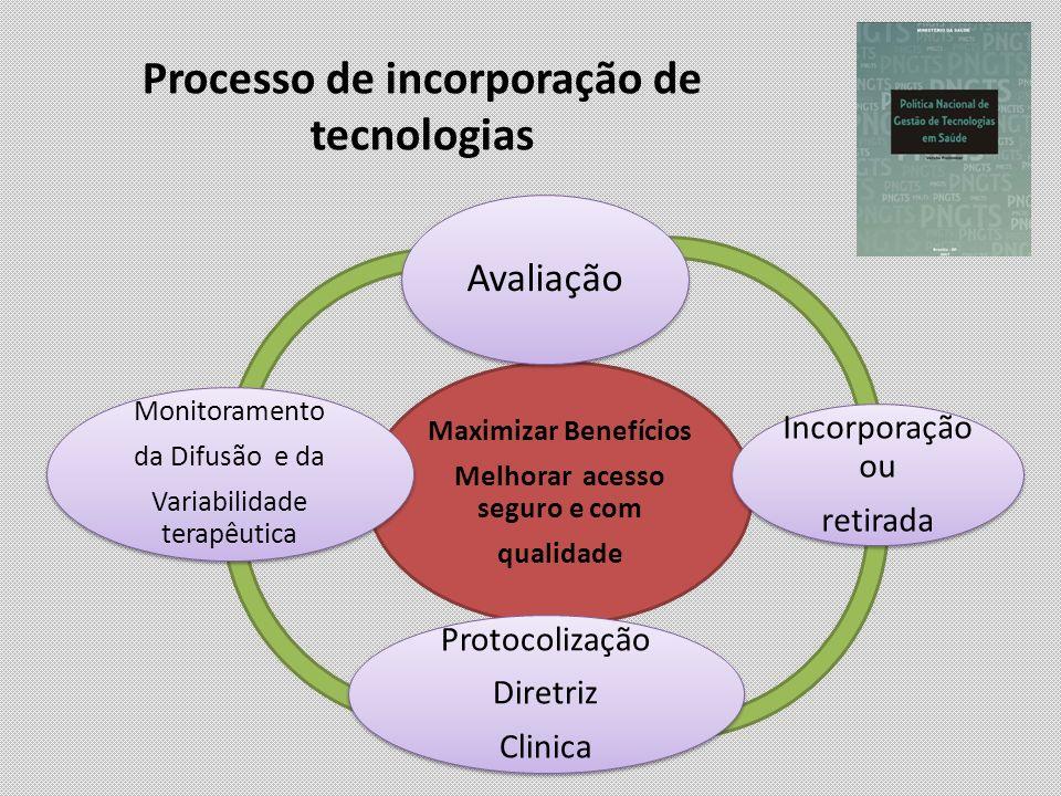 Processo de incorporação de tecnologias