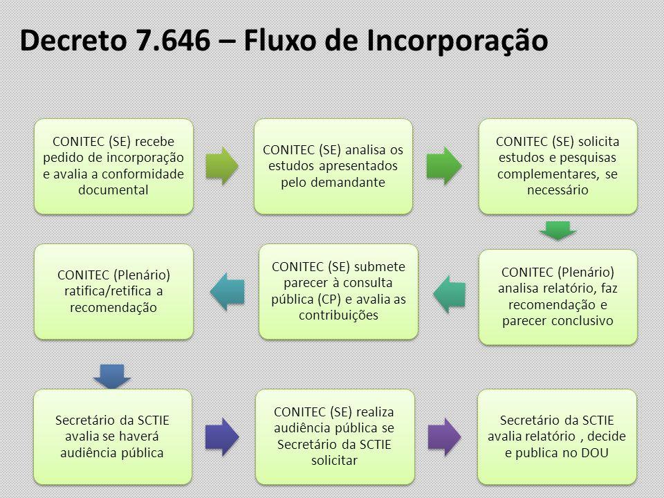 Decreto 7.646 – Fluxo de Incorporação