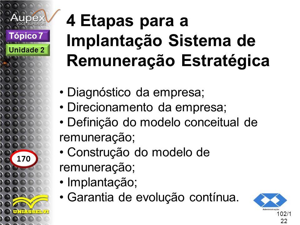 4 Etapas para a Implantação Sistema de Remuneração Estratégica