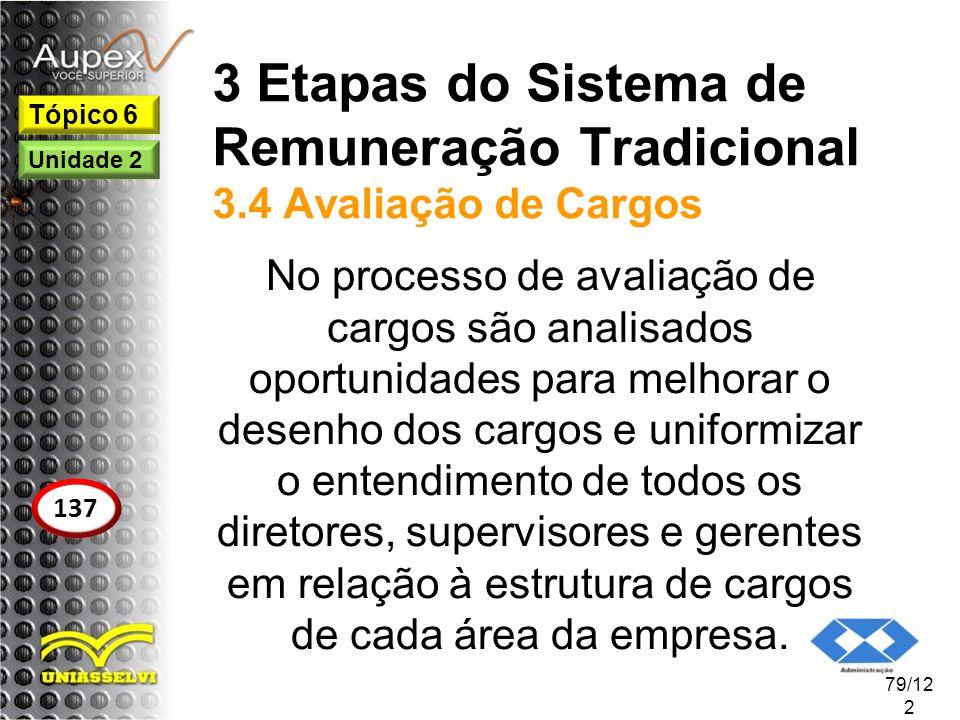 3 Etapas do Sistema de Remuneração Tradicional 3.4 Avaliação de Cargos