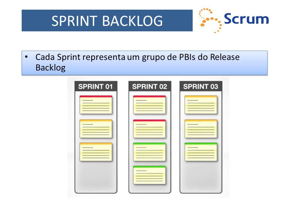 Cada Sprint representa um grupo de PBIs do Release Backlog