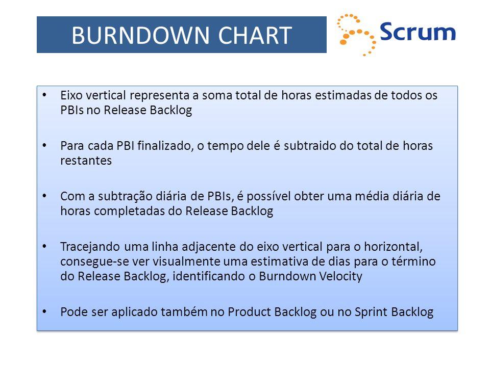 BURNDOWN CHART Eixo vertical representa a soma total de horas estimadas de todos os PBIs no Release Backlog.