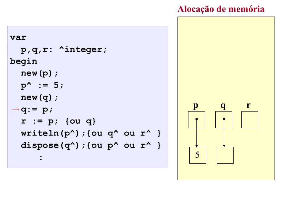 Alocação de memória : p q r 5 var p,q,r: ^integer; begin new(p);