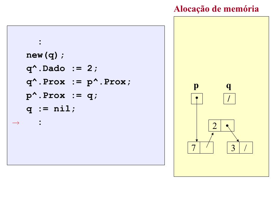 Alocação de memória : new(q); q^.Dado := 2; q^.Prox := p^.Prox;